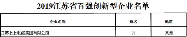 """排名21位!上上电缆再次荣获""""江苏省百强创新型企业""""称号"""