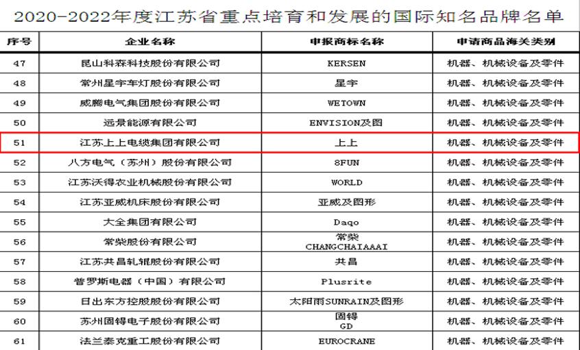 """上上电缆入选""""2020-2022年度江苏省重点培育和发展的国际知名品牌"""""""