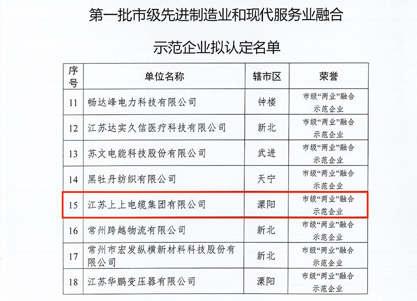 """上上电缆获评常州市首批""""'两业'融合示范企业""""称号"""